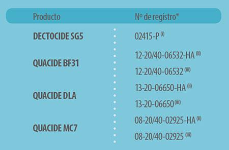 composicion-biocidas
