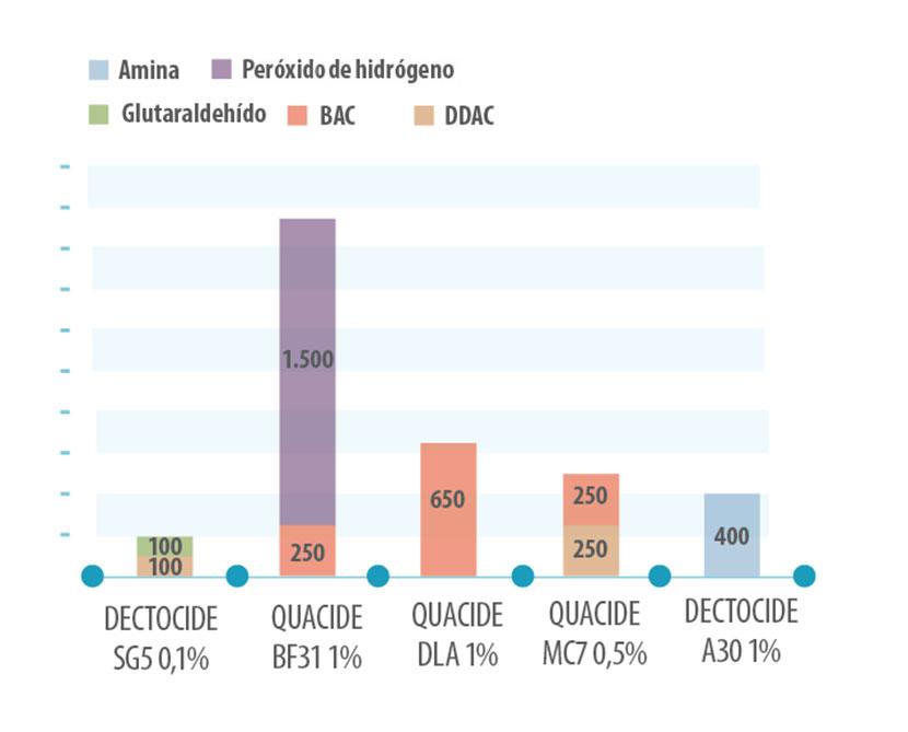 concentracion-biocidas_2