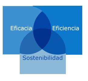 Equilibrio_procesos_higiene