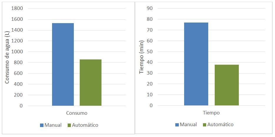 Tabla_comparación_consumo_manual
