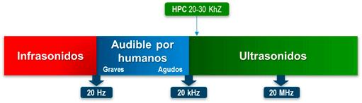 rango-frecuencias