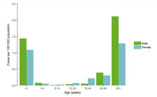 Figura 3. Distribución de casos confirmados de listeriosis por 100.000 habitantes por edad y género, EU-EEE, 2016.