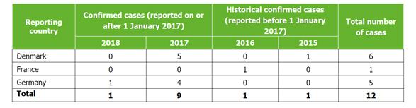 Tabla 2. Casos del brote de Listeria monocytogenes por país, UE, 2014-2018, hasta el 8 de octubre de 2018