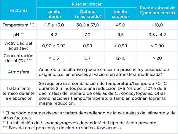 Factores de crecimiento y supervivencia de L. monocytogenes. Origen de la tabla: Iñigo et al. 2012.
