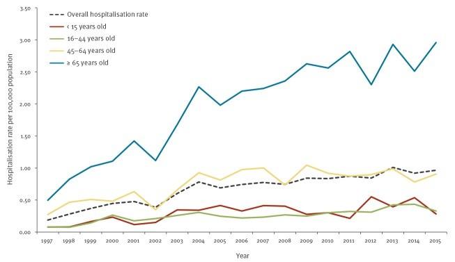 Hospitalizaciones por cada 100.000 personas entre 1997 y 2015. Gráfica tomada de Herrador et al. 2019.