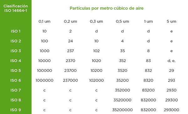 Clasificación salas limpias según el tamaño de partículas - Desinfeccion de ambientes
