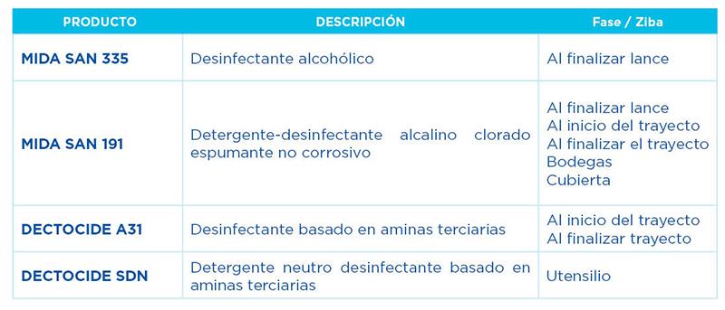 Tabla 1: Productos para la limpieza y desinfección de buques de pesca.