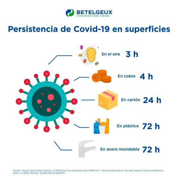 Persistencia del COVID_19 en superficies