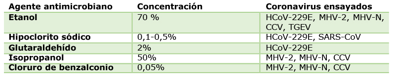 agentes antimicrobianos identificados por el ECDC como efectivos frente a diferentes coronavirus comparables son SARS-CoV-2