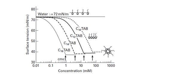 Figura 2. Relación entre la tensión superficial, concentración y estructura micelar en soluciones acuosas de derivadas de una serie de aminas de cadena larga