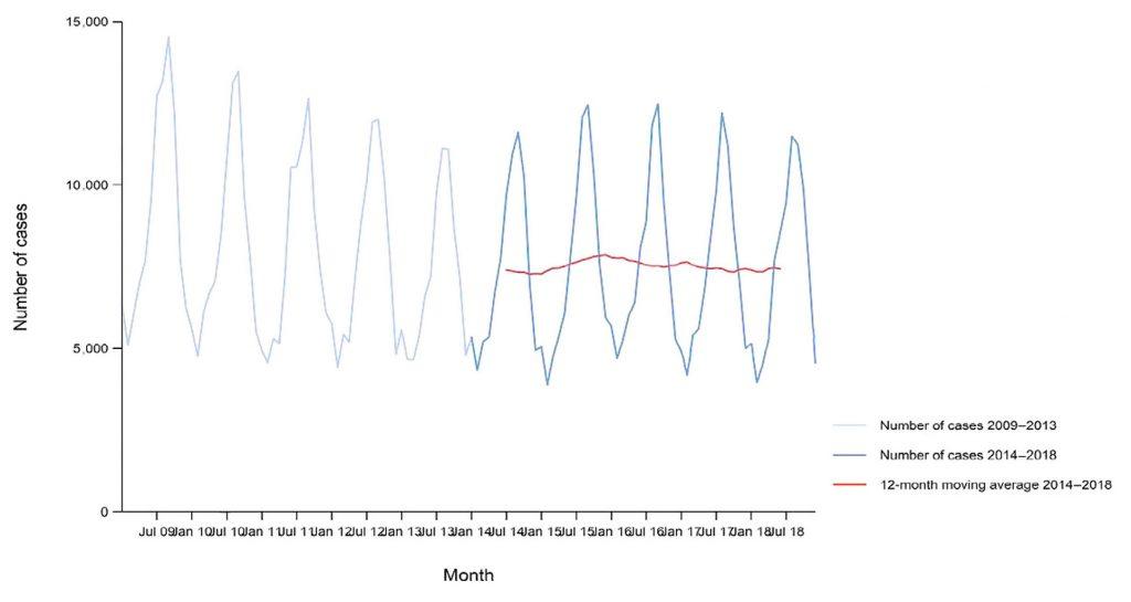 Figura 3. Casos confirmados de campilobacteriosis en EU/EEA, por meses, durante el periodo 2009-2018 (EFSA y ECDC, 2019)