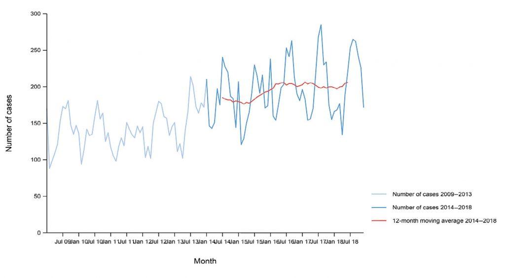 Figura 4. Casos confirmados de listeriosis en EU/EEA, por meses, durante el periodo 2009-2018 (EFSA y ECDC, 2019)