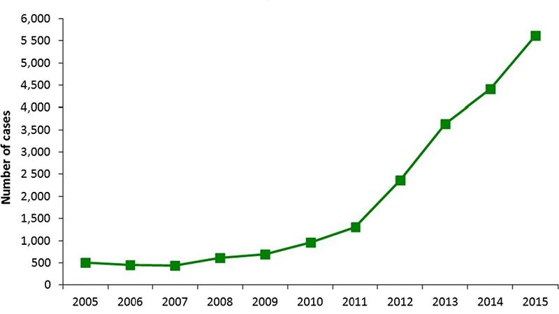 Figura 2. Casos confirmados de hepatitis E por año en la Unión Europea (EFSA, 2017