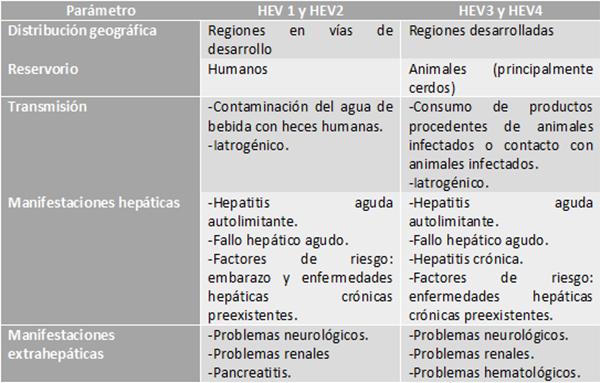 Tabla 1.Principales características de los genotipos de HEV (Kamar et al., 2017).
