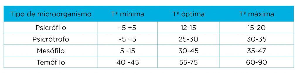 Tabla 1. Clasificación de los microorganismos en función de la temperatura
