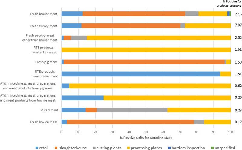 Figura 1. Prevalencia de Salmonella en diferentes tipos de carne y etapa del proceso de producción.