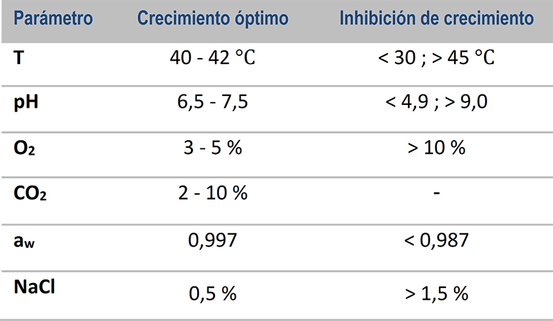 Campylobacter, factores de crecimiento. Fuente: (Betelgeux 2015).