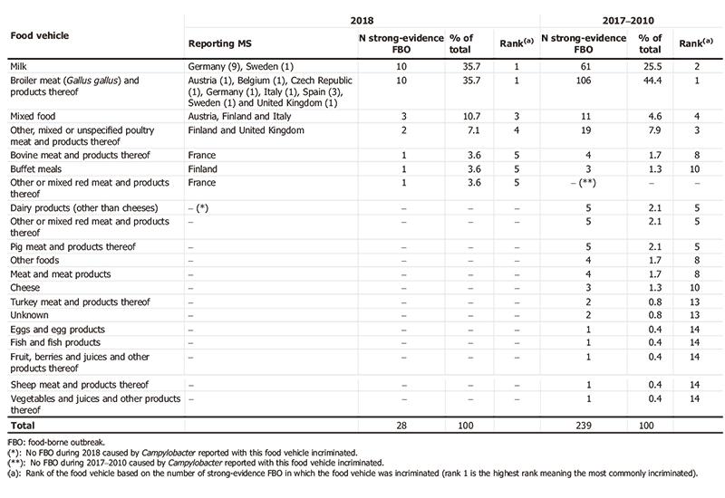 Tabla 5. Distribución de brotes de infección por Campylobacter por alimento, UE, 2017-2010 y 2018 (ECDC and EFSA 2019).