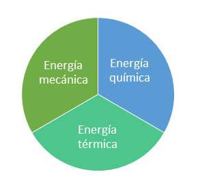 Tres tipos de energía que contribuyen a la eliminación de residuos.