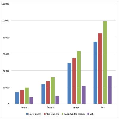 El blog de BETELGEUX-CHRISTEYNS incrementa las visitas más del 200% durante la crisis sanitaria